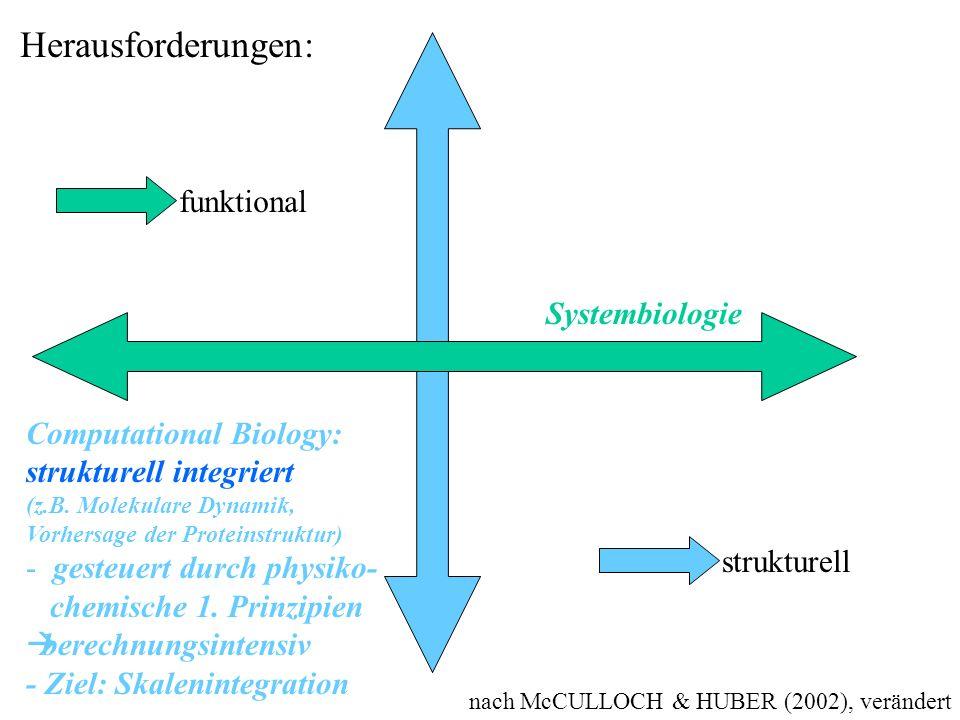 nach McCULLOCH & HUBER (2002), verändert Herausforderungen: funktional strukturell Systembiologie Computational Biology: strukturell integriert (z.B.