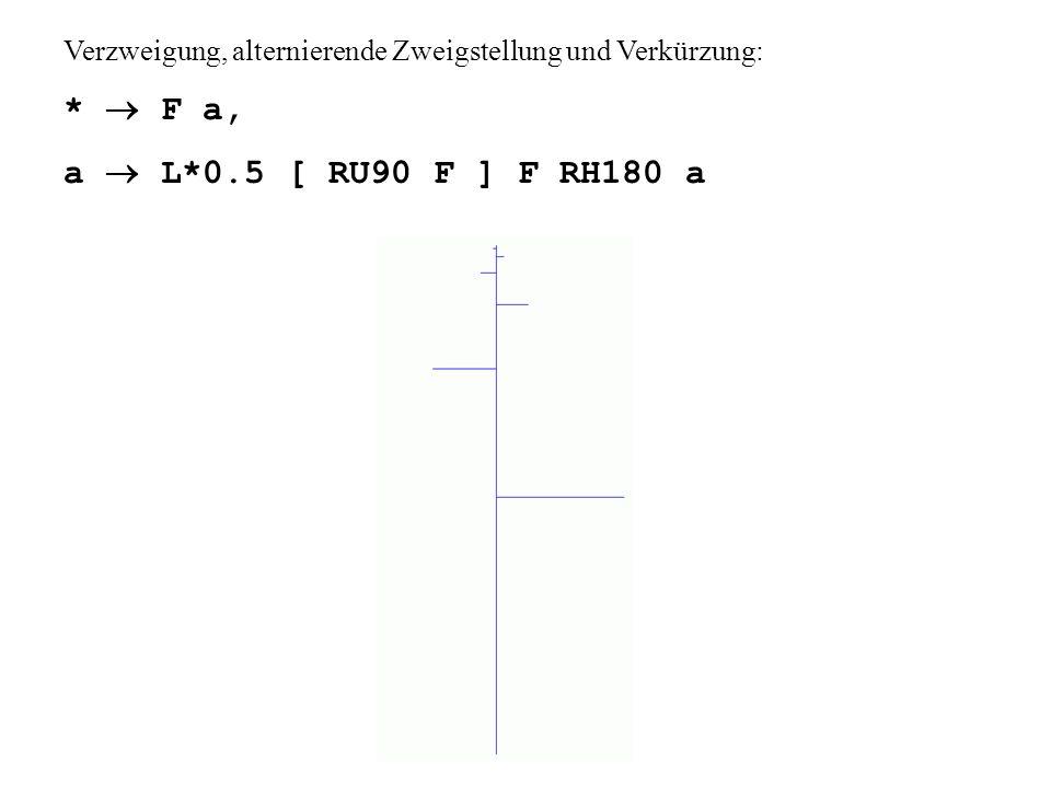 Verzweigung, alternierende Zweigstellung und Verkürzung: * F a, a L*0.5 [ RU90 F ] F RH180 a