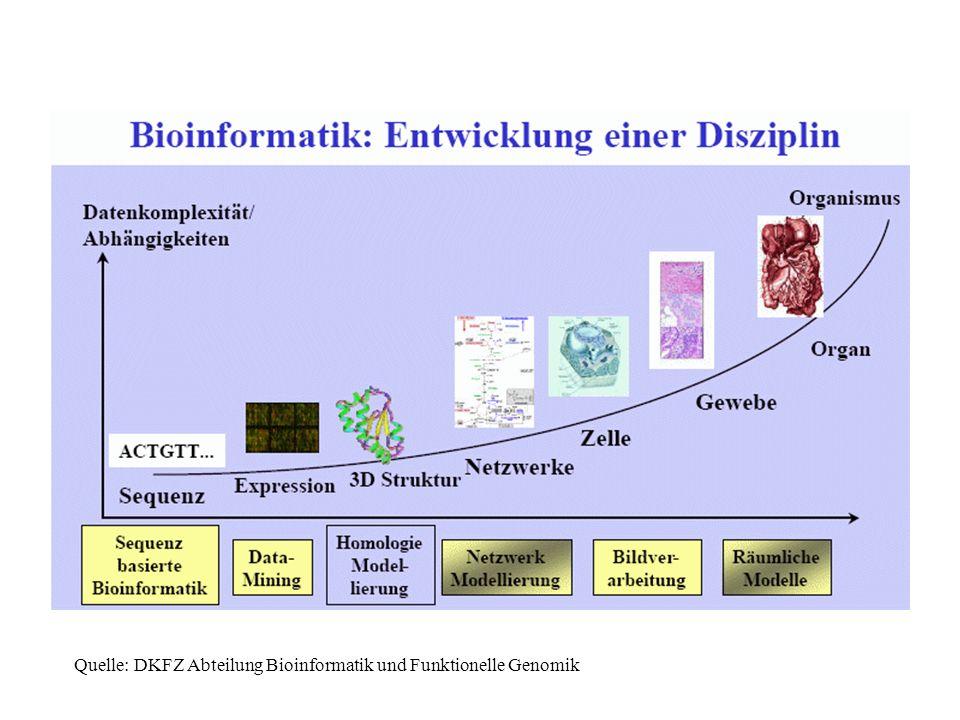 Die nächsthöhere Ebene: Metabolomik Metabolische Netzwerke Leben: beruht auf sehr vielen Stoffwechselprozessen, vernetzt (menschl.