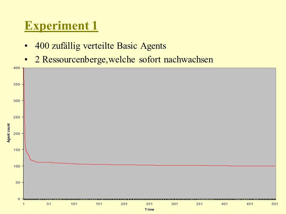 Experiment 1 400 zufällig verteilte Basic Agents 2 Ressourcenberge,welche sofort nachwachsen