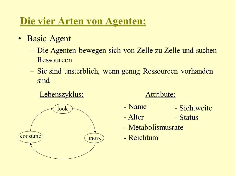 Die vier Arten von Agenten: Basic Agent –Die Agenten bewegen sich von Zelle zu Zelle und suchen Ressourcen –Sie sind unsterblich, wenn genug Ressourcen vorhanden sind look move consume Lebenszyklus:Attribute: - Name - Alter - Metabolismusrate - Reichtum - Sichtweite - Status