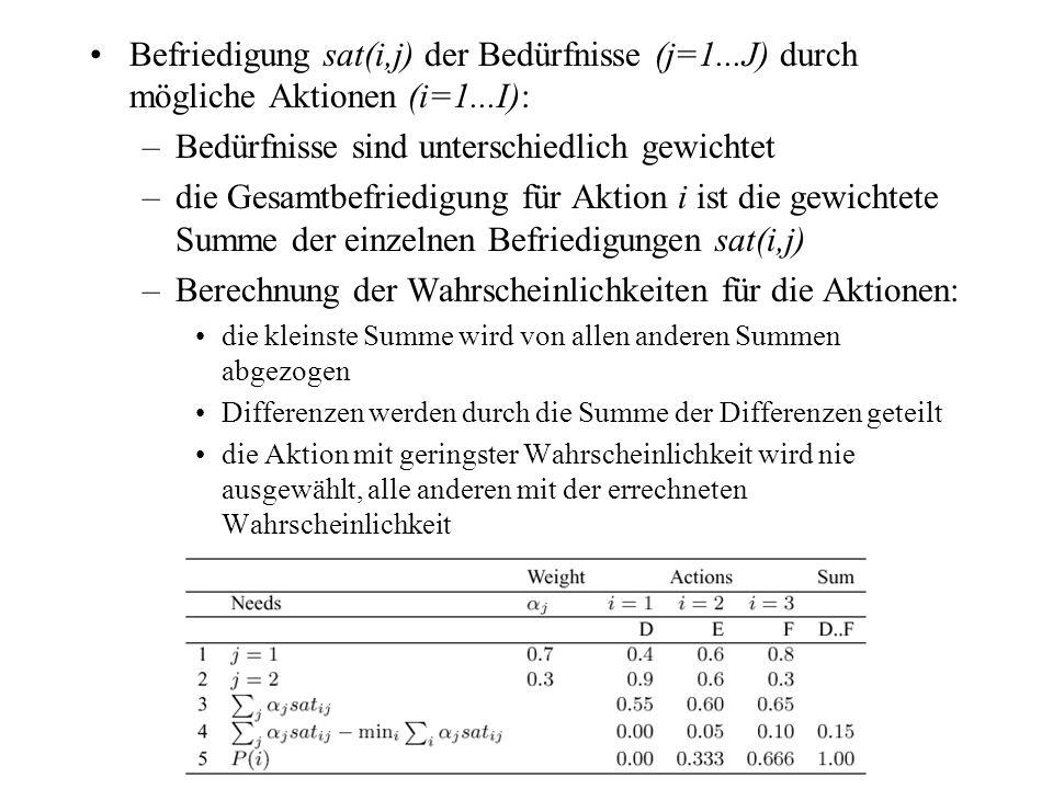 Befriedigung sat(i,j) der Bedürfnisse (j=1...J) durch mögliche Aktionen (i=1...I): –Bedürfnisse sind unterschiedlich gewichtet –die Gesamtbefriedigung für Aktion i ist die gewichtete Summe der einzelnen Befriedigungen sat(i,j) –Berechnung der Wahrscheinlichkeiten für die Aktionen: die kleinste Summe wird von allen anderen Summen abgezogen Differenzen werden durch die Summe der Differenzen geteilt die Aktion mit geringster Wahrscheinlichkeit wird nie ausgewählt, alle anderen mit der errechneten Wahrscheinlichkeit