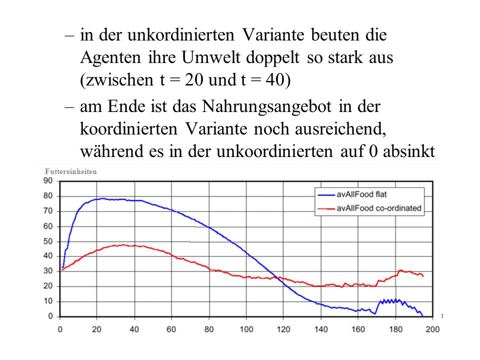 –in der unkordinierten Variante beuten die Agenten ihre Umwelt doppelt so stark aus (zwischen t = 20 und t = 40) –am Ende ist das Nahrungsangebot in der koordinierten Variante noch ausreichend, während es in der unkoordinierten auf 0 absinkt Futtereinheiten t