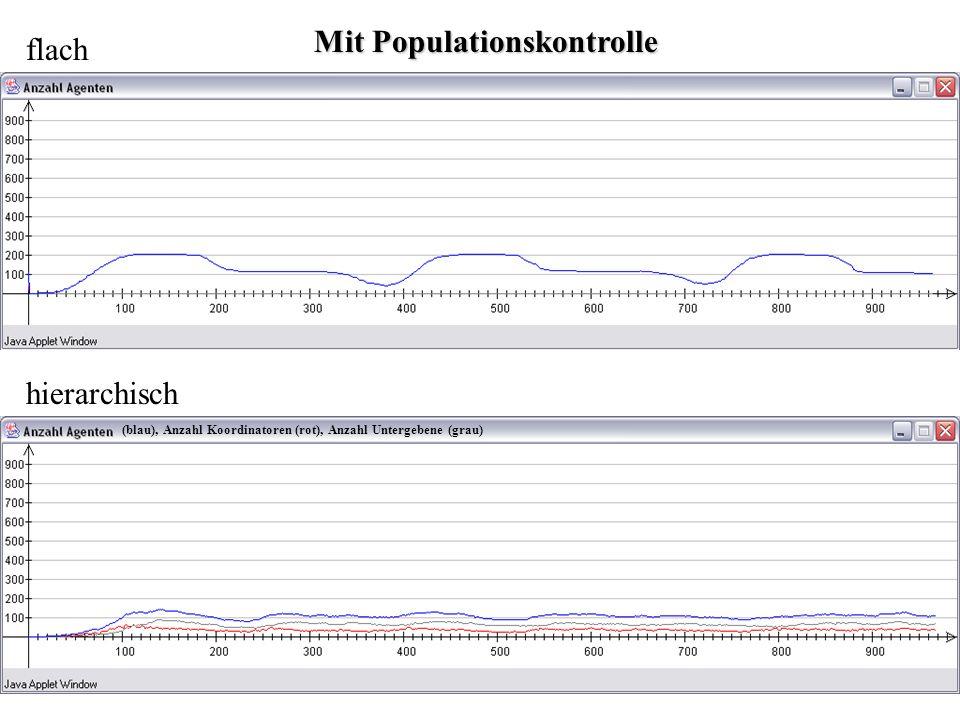 flach hierarchisch Mit Populationskontrolle (blau), Anzahl Koordinatoren (rot), Anzahl Untergebene (grau)