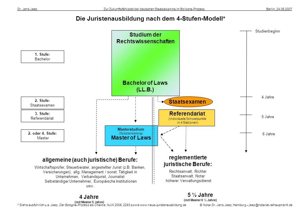 Die Juristenausbildung nach dem 4-Stufen-Modell* Dr. Jens Jeep ____________________ __Zur Zukunftsfähigkeit der deutschen Staatsexamina im Bologna-Pro