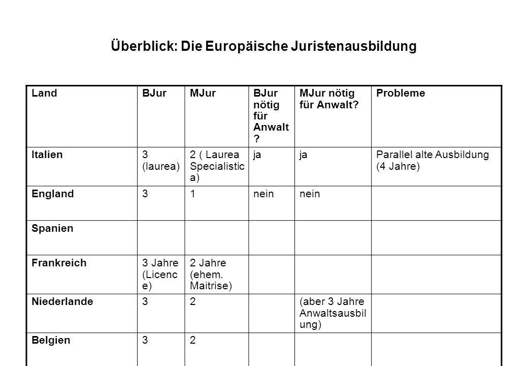 Überblick: Die Europäische Juristenausbildung LandBJurMJurBJur nötig für Anwalt ? MJur nötig für Anwalt? Probleme Italien3 (laurea) 2 ( Laurea Special