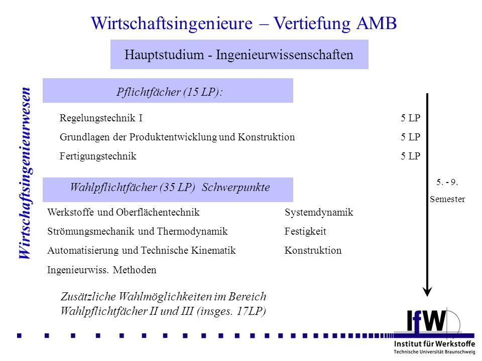 Formales zum Studium Formales Im 5.Semester: Studienberatungsschein Im 6.