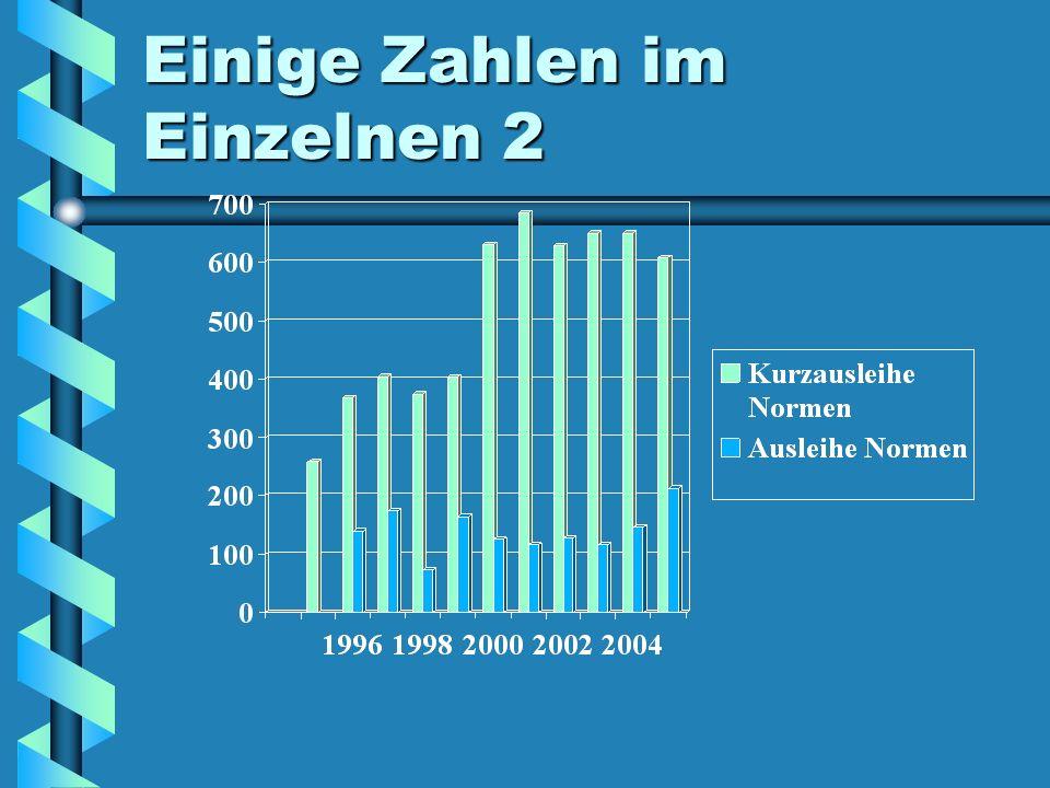 Bemerkungen zu den Zahlen 2 Vor 1995 wurden die Normen noch nicht von der Bibliothek verwaltetVor 1995 wurden die Normen noch nicht von der Bibliothek verwaltet Im Jahre 1995 wurde noch nicht unterschieden zwischen Kurzausleihe (Rückgabe nach 1 – 2 Tagen) und längere Ausleihe (bis 3 Tage)Im Jahre 1995 wurde noch nicht unterschieden zwischen Kurzausleihe (Rückgabe nach 1 – 2 Tagen) und längere Ausleihe (bis 3 Tage)