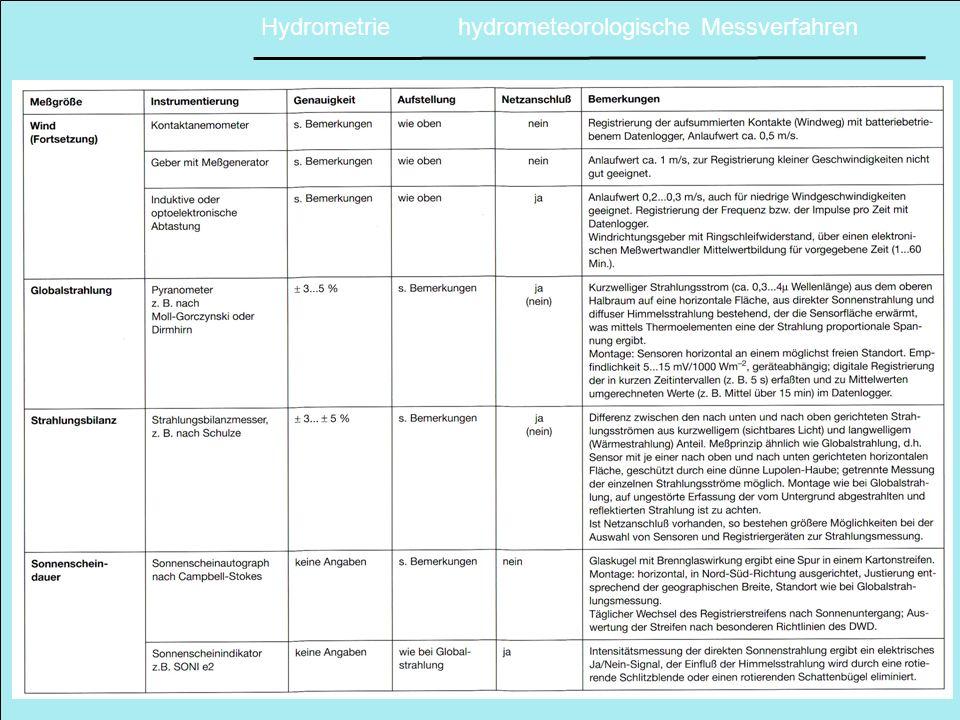 Hydrometrie hydrometeorologische Messverfahren
