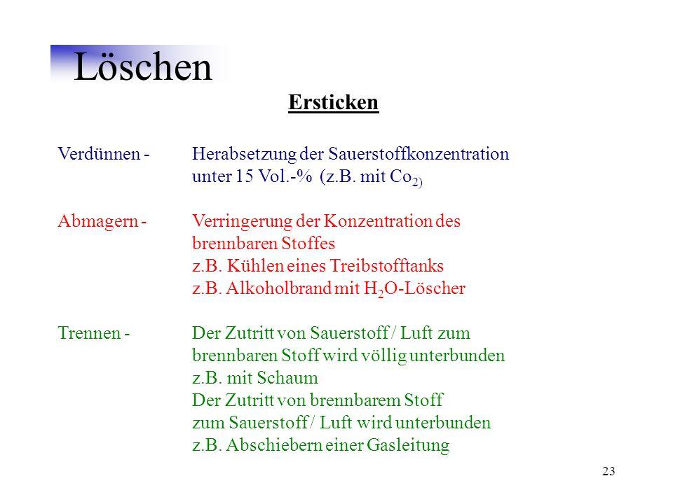 23 Löschen Ersticken Verdünnen -Herabsetzung der Sauerstoffkonzentration unter 15 Vol.-% (z.B. mit Co 2) Abmagern -Verringerung der Konzentration des