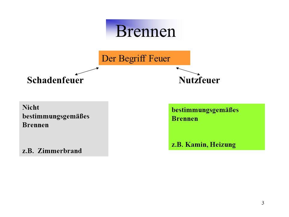 3 Brennen Der Begriff Feuer SchadenfeuerNutzfeuer Nicht bestimmungsgemäßes Brennen z.B.