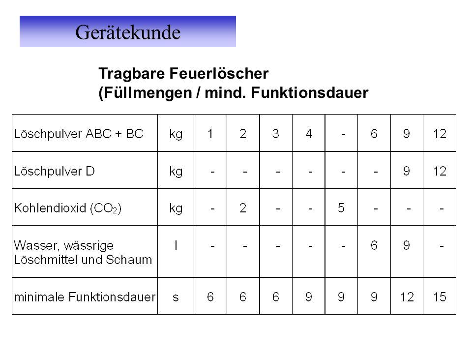 Gerätekunde Tragbare Feuerlöscher (Füllmengen / mind. Funktionsdauer