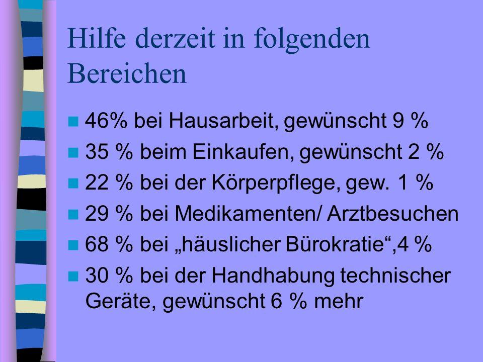 Hilfe derzeit in folgenden Bereichen 46% bei Hausarbeit, gewünscht 9 % 35 % beim Einkaufen, gewünscht 2 % 22 % bei der Körperpflege, gew. 1 % 29 % bei