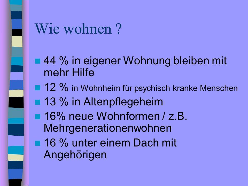 Wie wohnen ? 44 % in eigener Wohnung bleiben mit mehr Hilfe 12 % in Wohnheim für psychisch kranke Menschen 13 % in Altenpflegeheim 16% neue Wohnformen