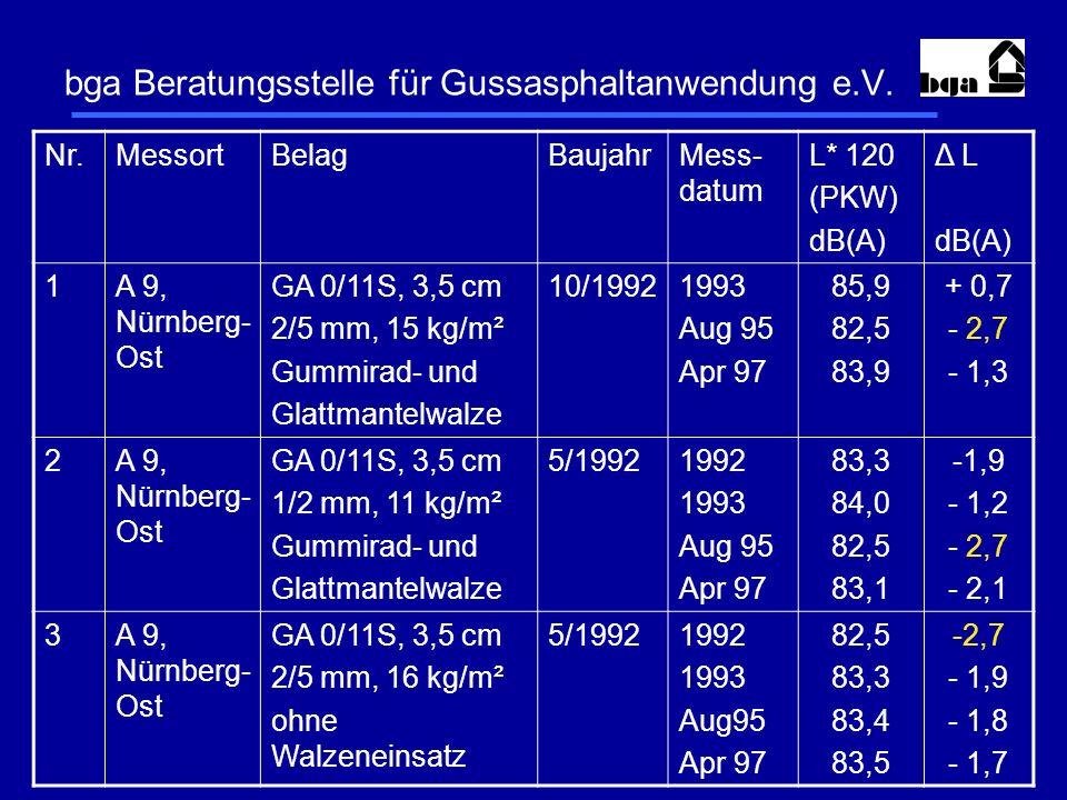 bga Beratungsstelle für Gussasphaltanwendung e.V. Nr.MessortBelagBaujahrMess- datum L* 120 (PKW) dB(A) Δ L dB(A) 1A 9, Nürnberg- Ost GA 0/11S, 3,5 cm
