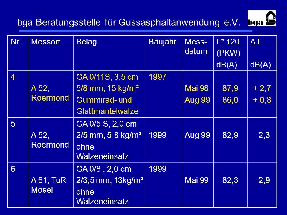 bga Beratungsstelle für Gussasphaltanwendung e.V. Nr.MessortBelagBaujahrMess- datum L* 120 (PKW) dB(A) Δ L dB(A) 4 A 52, Roermond GA 0/11S, 3,5 cm 5/8