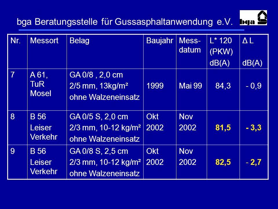bga Beratungsstelle für Gussasphaltanwendung e.V. Nr.MessortBelagBaujahrMess- datum L* 120 (PKW) dB(A) Δ L dB(A) 7A 61, TuR Mosel GA 0/8, 2,0 cm 2/5 m