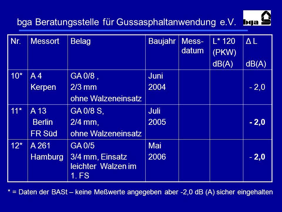 bga Beratungsstelle für Gussasphaltanwendung e.V. Nr.MessortBelagBaujahrMess- datum L* 120 (PKW) dB(A) Δ L dB(A) 10*A 4 Kerpen GA 0/8, 2/3 mm ohne Wal