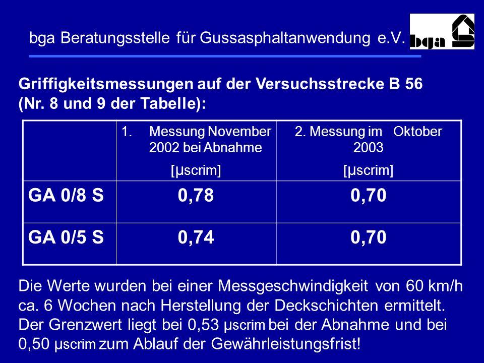 bga Beratungsstelle für Gussasphaltanwendung e.V. Griffigkeitsmessungen auf der Versuchsstrecke B 56 (Nr. 8 und 9 der Tabelle): Die Werte wurden bei e