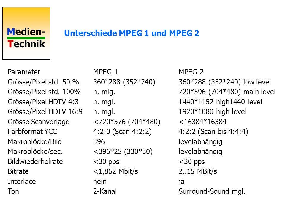 Medien- Technik MPEG-Prinzip Intraframe- Komprimierung innerhalb eines Bildes Interframe- Komprimierung über mehrere Bilder DCT mit vorgegebener Quantisierungs- matrix VLC mit fester Tabelle