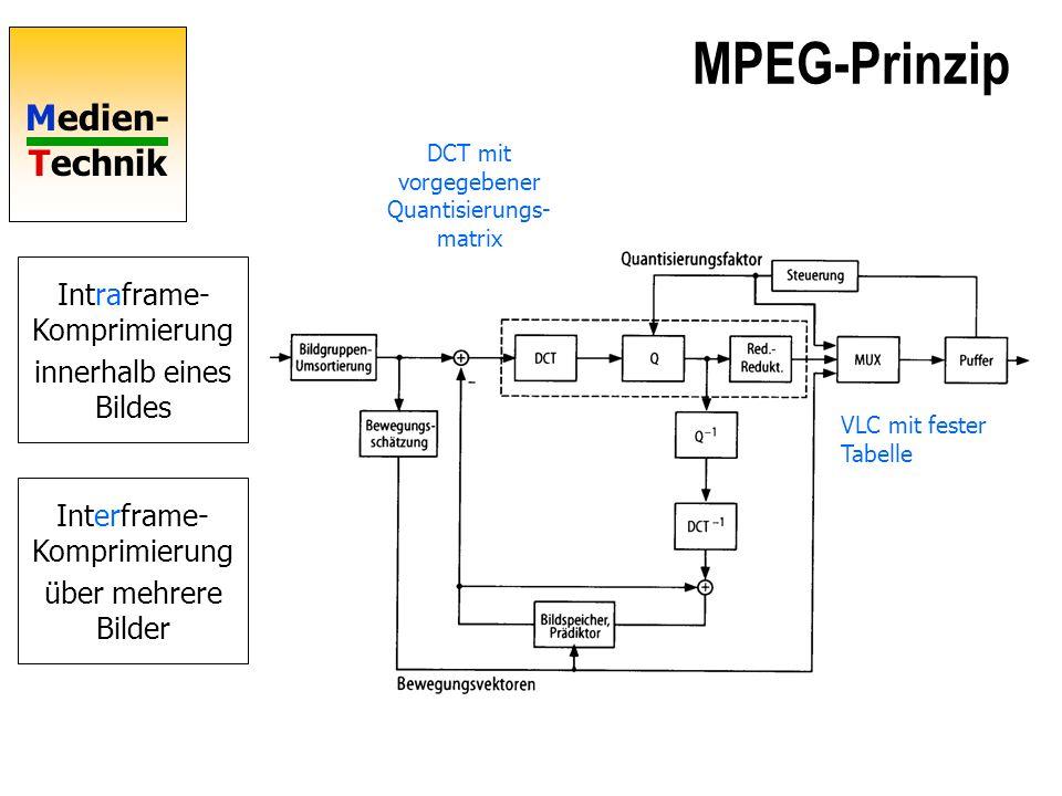 Medien- Technik I-Frames, Intra-Frames P-Frames, Predicted Frame I-Frame wie JPEG komprimieren += Vorhersagefehler (Differenz) JPEG komprimieren P-Frame := I-Frame+ Prediction Error
