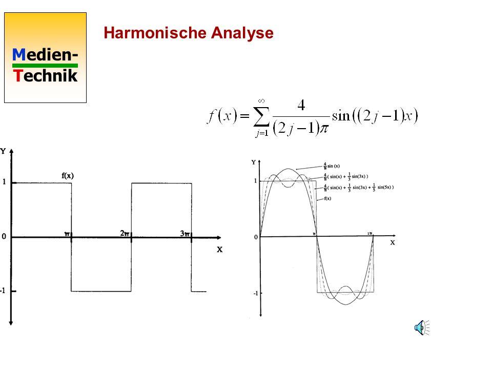 Medien- Technik Fourier-Reihe Summendarstellung Die Koeffizienten bestimmen, mit welcher Amplitude die zugehörige Frequenz am Klang beteiligt ist. Per