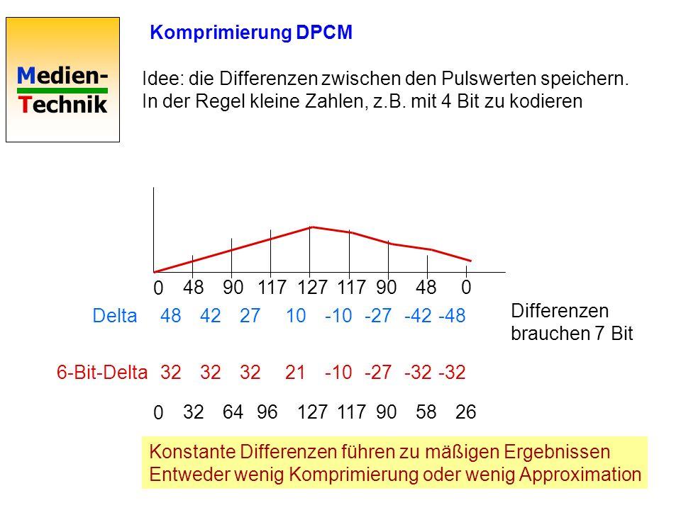 Medien- Technik Komprimierung PCM-Daten Speicherplatz für 3 min Sound CD-Qualität, stereo: 3*60*176400 =31,5 MB176.400 Byte/s Radio-Qualität, mono 3*6
