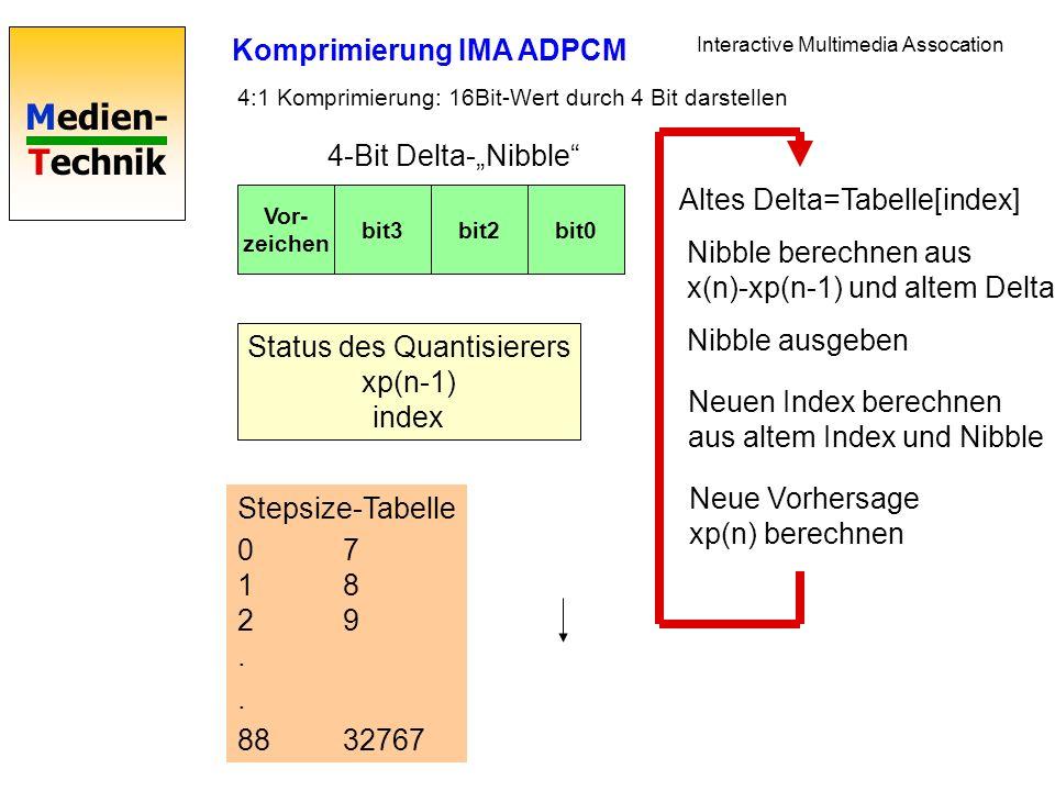 Medien- Technik Vor- zeichen bit3bit2bit0 Komprimierung IMA ADPCM Interactive Multimedia Assocation 4:1 Komprimierung: 16Bit-Wert durch 4 Bit darstellen 4-Bit Delta-Nibble Status des Quantisierers xp(n-1) index Altes Delta=Tabelle[index] Neuen Index berechnen aus altem Index und Nibble Nibble berechnen aus x(n)-xp(n-1) und altem Delta Nibble ausgeben Neue Vorhersage xp(n) berechnen Stepsize-Tabelle 07 18 29..