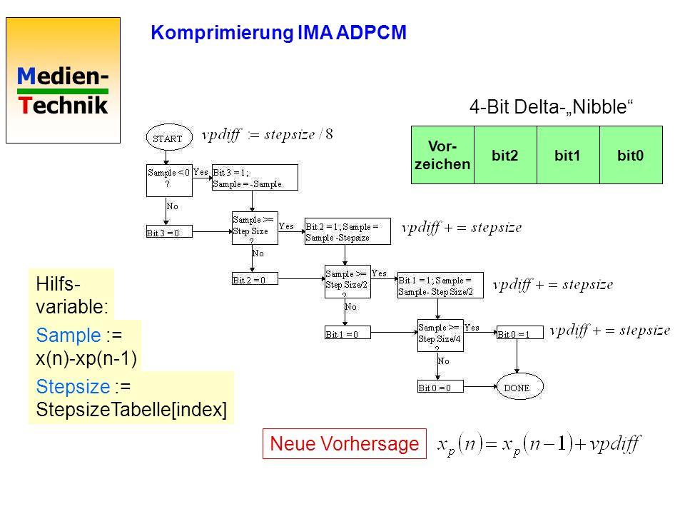 Medien- Technik Komprimierung IMA ADPCM Sample := x(n)-xp(n-1) Vor- zeichen bit2bit1bit0 4-Bit Delta-Nibble Neue Vorhersage Stepsize := StepsizeTabelle[index] Hilfs- variable: