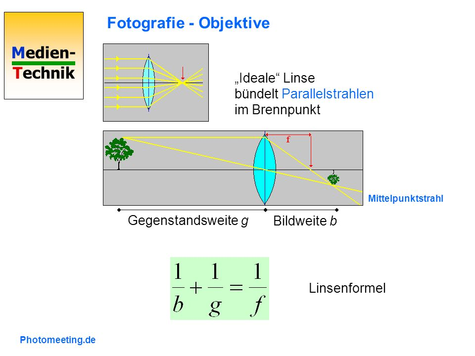 Medien- Technik Fotografie - Objektive Ideale Linse bündelt Parallelstrahlen im Brennpunkt Mittelpunktstrahl Gegenstandsweite g Bildweite b Photomeeting.de Linsenformel