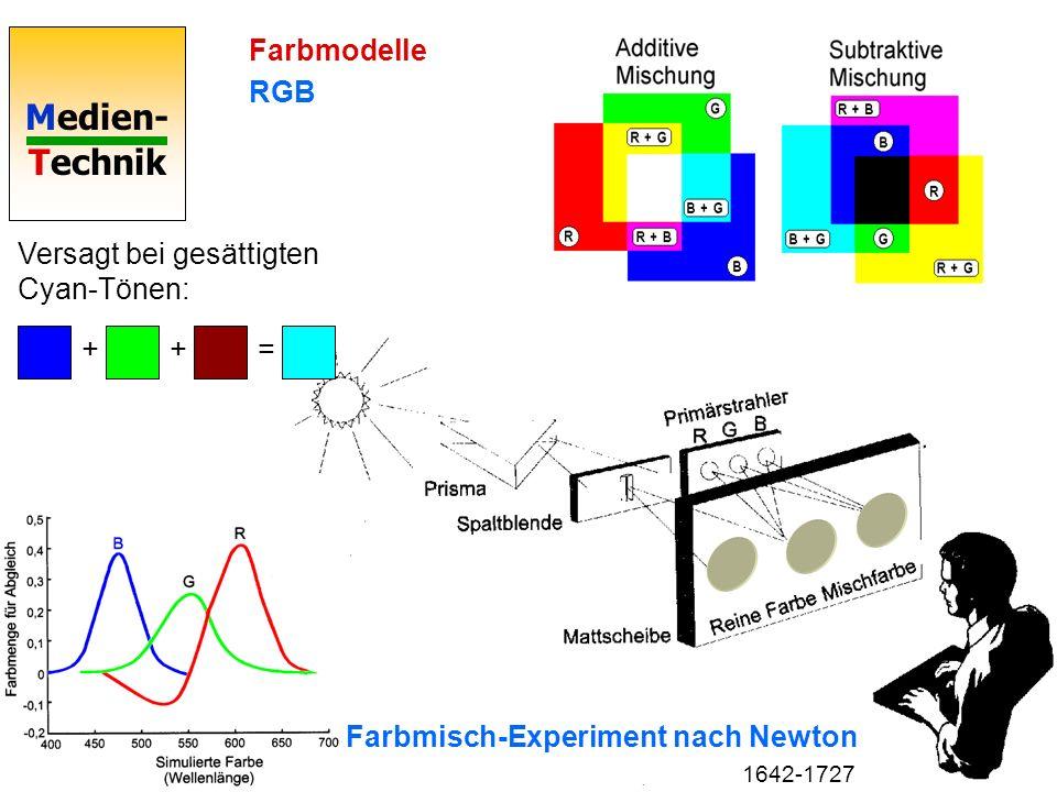 Medien- Technik Farbmodelle RGB Farbmisch-Experiment nach Newton Versagt bei gesättigten Cyan-Tönen: +=+ 1642-1727