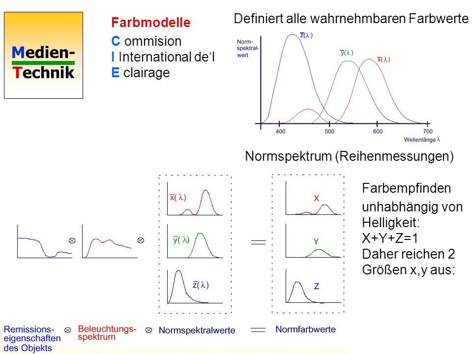 Medien- Technik Farbmodelle C ommision I International del E clairage Definiert alle wahrnehmbaren Farbwerte Normspektrum (Reihenmessungen) Farbempfin