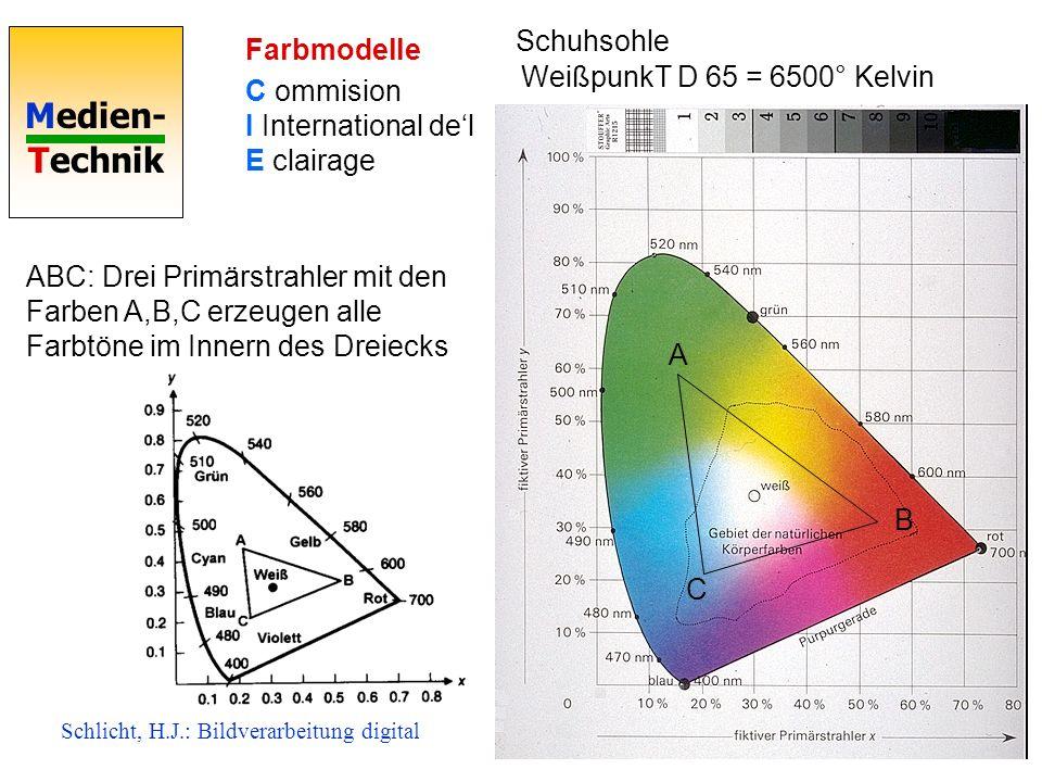 Medien- Technik Farbmodelle C ommision I International del E clairage Schuhsohle A B C ABC: Drei Primärstrahler mit den Farben A,B,C erzeugen alle Far
