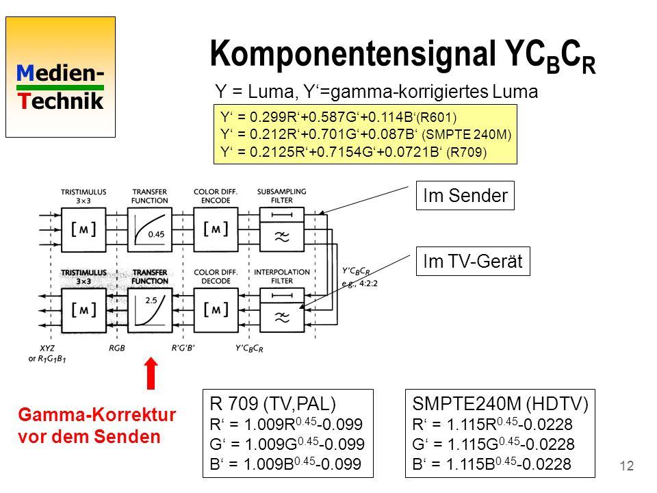 Medien- Technik 12 Komponentensignal YC B C R R 709 (TV,PAL) R = 1.009R 0.45 -0.099 G = 1.009G 0.45 -0.099 B = 1.009B 0.45 -0.099 SMPTE240M (HDTV) R =
