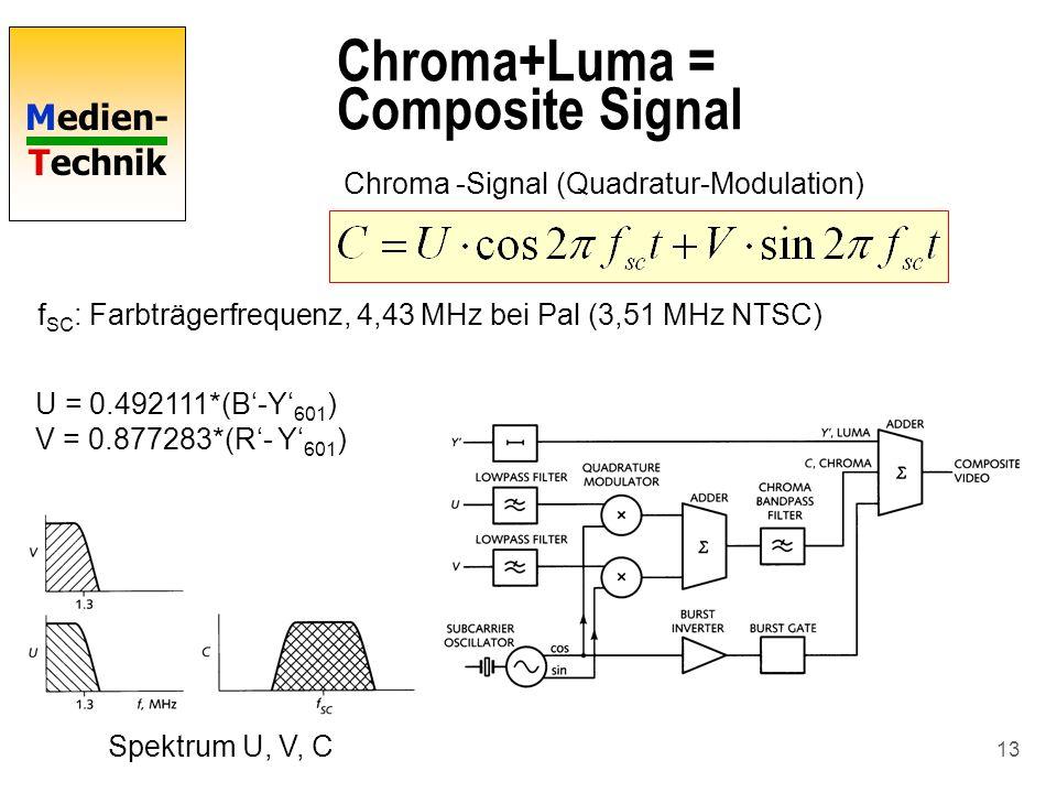 Medien- Technik 13 Chroma+Luma = Composite Signal f SC : Farbträgerfrequenz, 4,43 MHz bei Pal (3,51 MHz NTSC) U = 0.492111*(B-Y 601 ) V = 0.877283*(R-