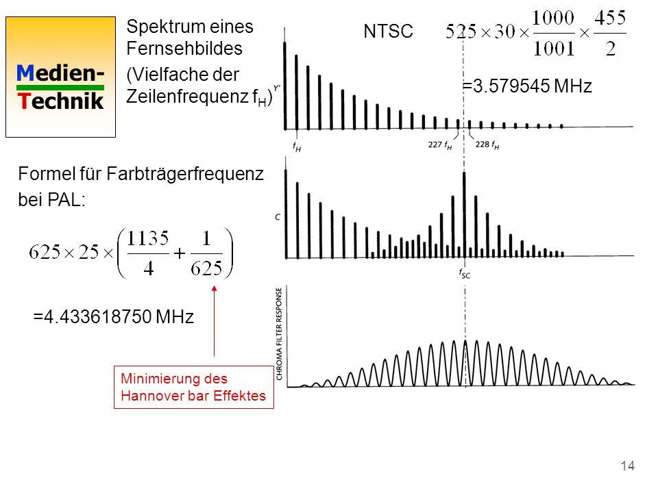 Medien- Technik 14 Spektrum eines Fernsehbildes (Vielfache der Zeilenfrequenz f H ) Formel für Farbträgerfrequenz bei PAL: =4.433618750 MHz Minimierun