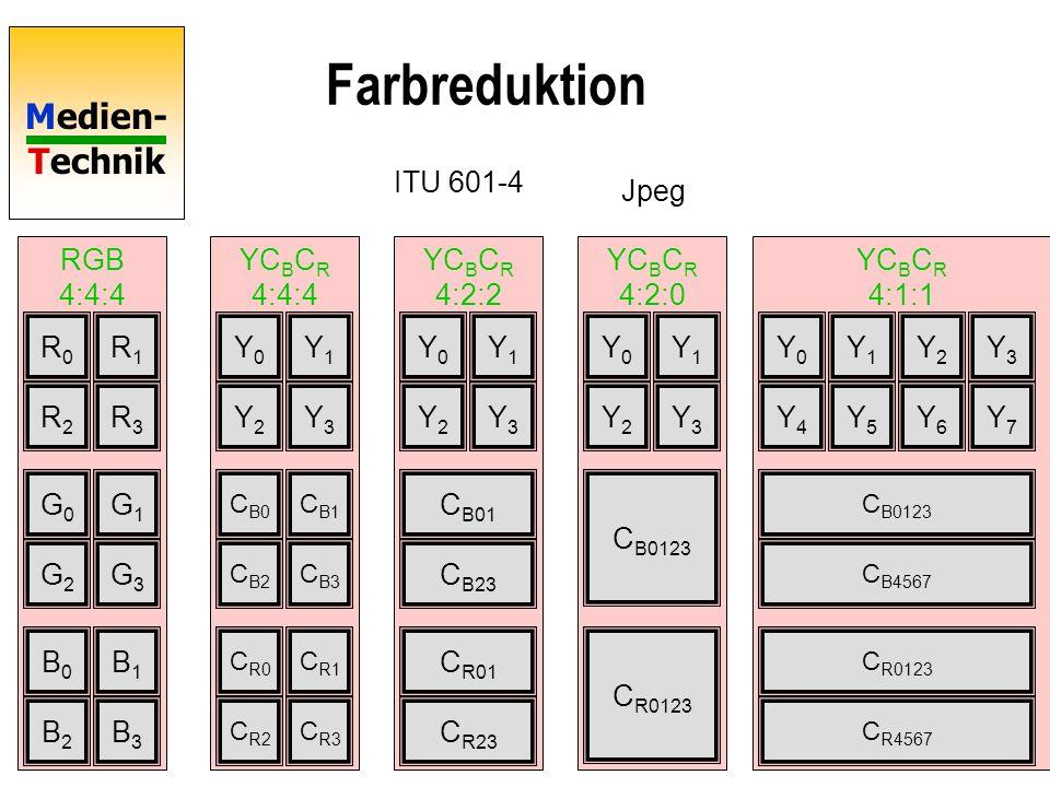 Medien- Technik 16 YC B C R 4:1:1 YC B C R 4:2:0 YC B C R 4:2:2 YC B C R 4:4:4 RGB 4:4:4 Farbreduktion R0R0 R1R1 R2R2 R3R3 G0G0 G1G1 G2G2 G3G3 B0B0 B1