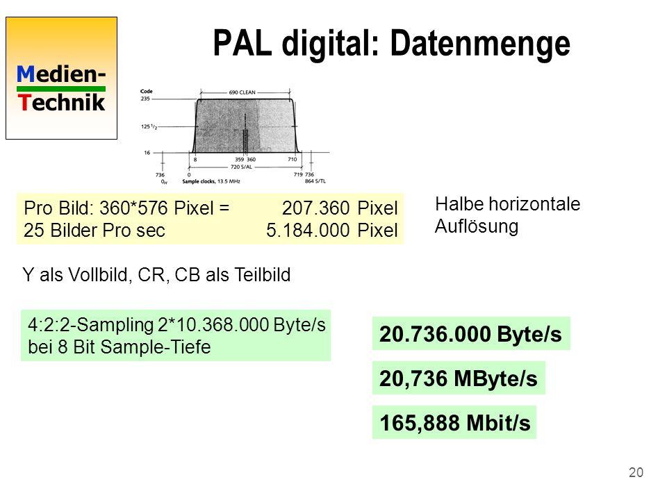 Medien- Technik 20 PAL digital: Datenmenge Pro Bild: 360*576 Pixel =207.360Pixel 25 Bilder Pro sec5.184.000Pixel Halbe horizontale Auflösung 4:2:2-Sam