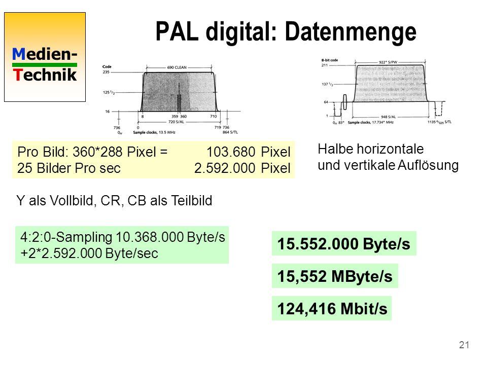 Medien- Technik 21 PAL digital: Datenmenge Pro Bild: 360*288 Pixel =103.680Pixel 25 Bilder Pro sec2.592.000Pixel Halbe horizontale und vertikale Auflö