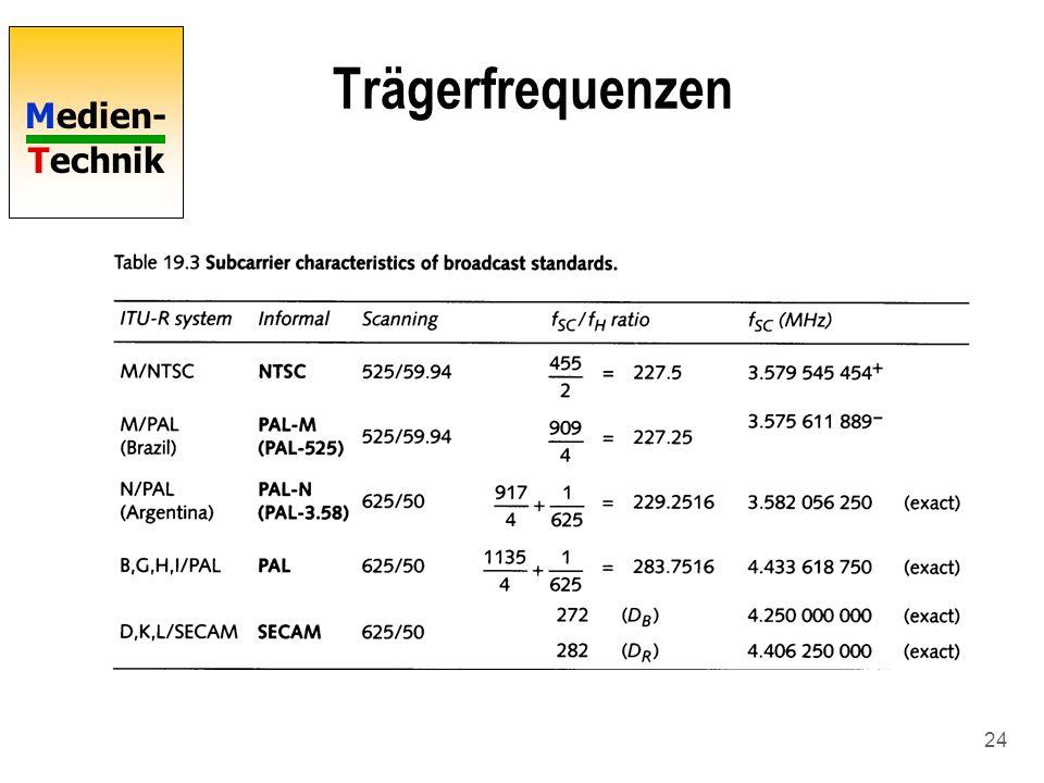 Medien- Technik 24 Trägerfrequenzen