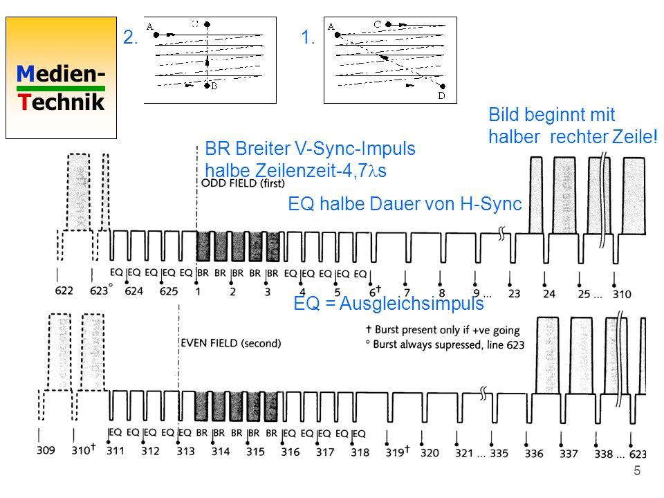 Medien- Technik 5 BR Breiter V-Sync-Impuls halbe Zeilenzeit-4,7 s EQ halbe Dauer von H-Sync Bild beginnt mit halber rechter Zeile! EQ = Ausgleichsimpu