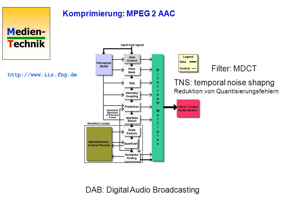 Medien- Technik Filter: MDCT TNS: temporal noise shapng Reduktion von Quantisierungsfehlern Komprimierung: MPEG 2 AAC DAB: Digital Audio Broadcasting
