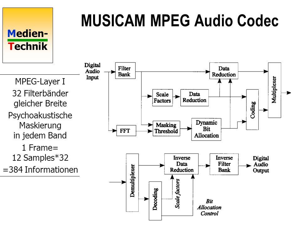 Medien- Technik MUSICAM MPEG Audio Codec MPEG-Layer I 32 Filterbänder gleicher Breite Psychoakustische Maskierung in jedem Band 1 Frame= 12 Samples*32