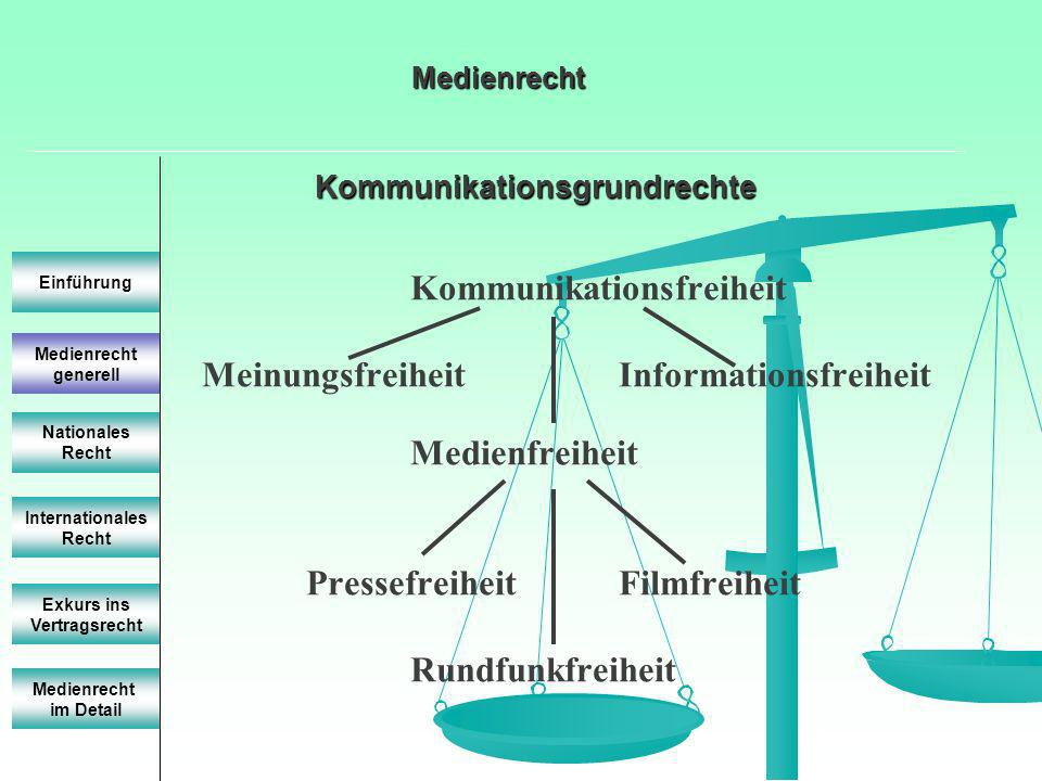 Kommunikationsgrundrechte Medienrecht generell Einführung Nationales Recht Internationales Recht Exkurs ins Vertragsrecht Medienrecht im Detail Medienrecht Kommunikationsfreiheit MeinungsfreiheitInformationsfreiheit Medienfreiheit Pressefreiheit Filmfreiheit Rundfunkfreiheit