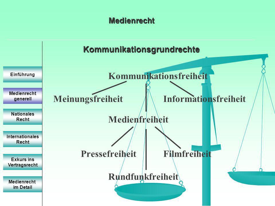 Kommunikationsgrundrechte Medienrecht generell Einführung Nationales Recht Internationales Recht Exkurs ins Vertragsrecht Medienrecht im Detail Medien
