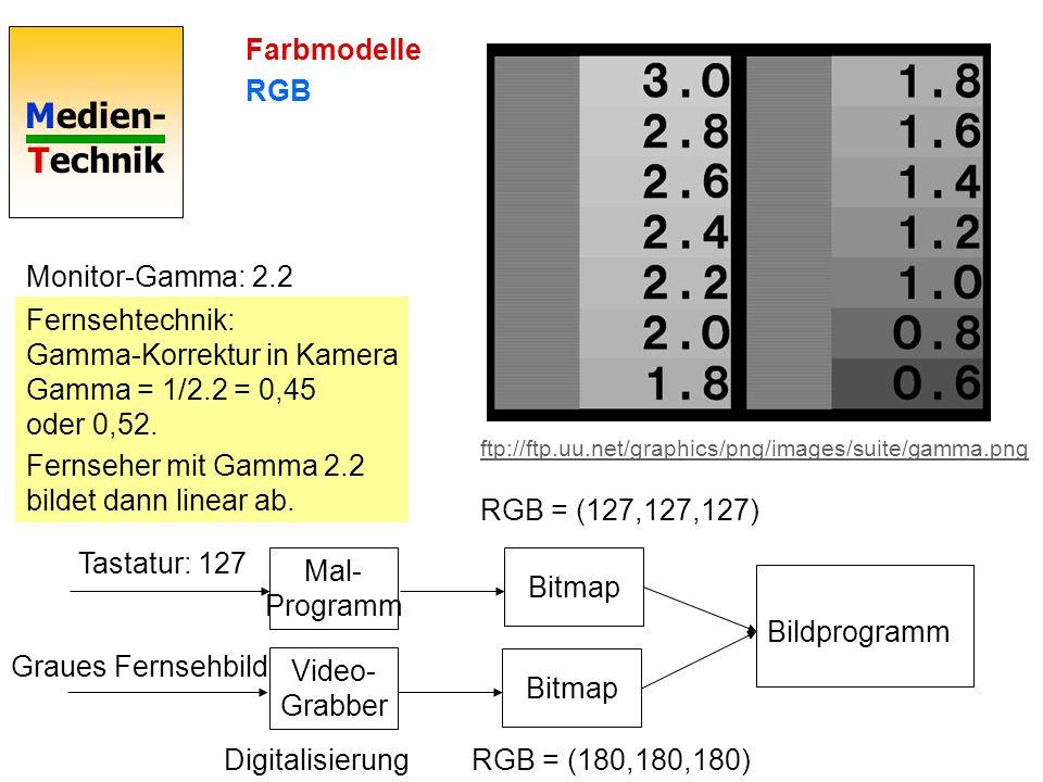 Medien- Technik Farbmodelle Gamma Gamma-Korrektur in der Bildbearbeitung Aufhellen der Mitteltöne Gamma < 1 In Out Beispiel: Mittlerer Ton 127 soll 50 % heller werden: