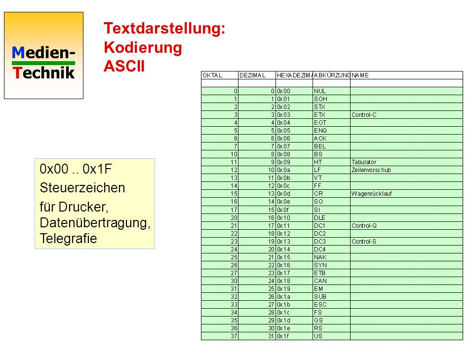 Medien- Technik Textdarstellung: Kodierung ASCII 0x00.. 0x1F Steuerzeichen für Drucker, Datenübertragung, Telegrafie