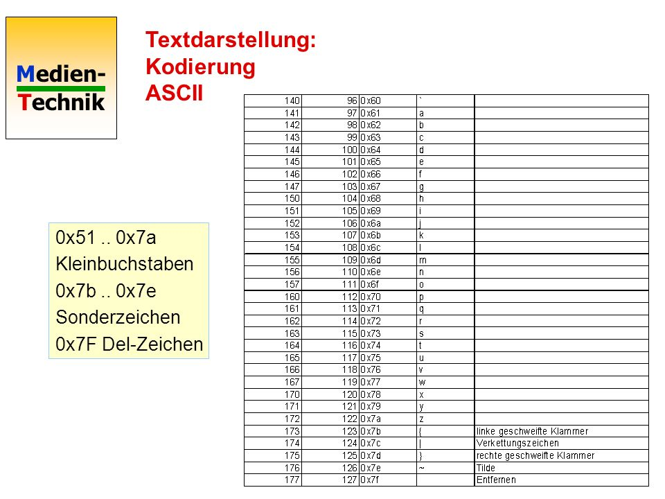 Medien- Technik Textdarstellung: Kodierung ASCII 0x51.. 0x7a Kleinbuchstaben 0x7b.. 0x7e Sonderzeichen 0x7F Del-Zeichen