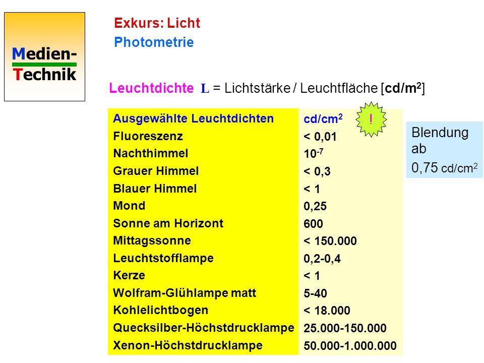 Medien- Technik Exkurs: Licht Photometrie Leuchtdichte L = Lichtstärke / Leuchtfläche [cd/m 2 ] Ausgewählte Leuchtdichten Fluoreszenz Nachthimmel Grauer Himmel Blauer Himmel Mond Sonne am Horizont Mittagssonne Leuchtstofflampe Kerze Wolfram-Glühlampe matt Kohlelichtbogen Quecksilber-Höchstdrucklampe Xenon-Höchstdrucklampe cd/cm 2 < 0,01 10 -7 < 0,3 < 1 0,25 600 < 150.000 0,2-0,4 < 1 5-40 < 18.000 25.000-150.000 50.000-1.000.000 Blendung ab 0,75 cd/cm 2 !