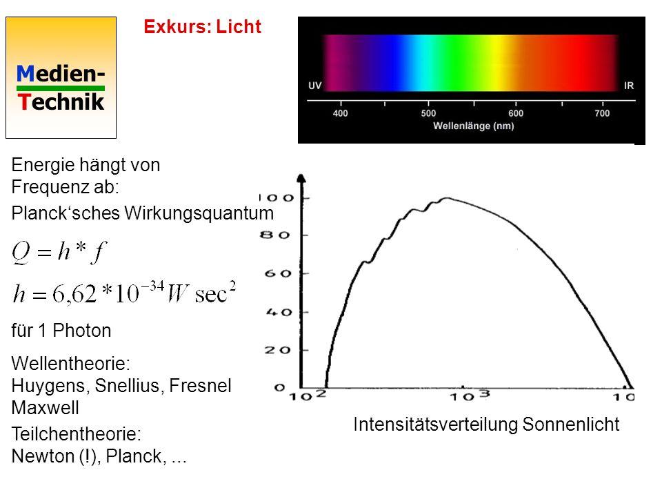Medien- Technik Exkurs: Licht Intensitätsverteilung Sonnenlicht Energie hängt von Frequenz ab: Plancksches Wirkungsquantum für 1 Photon Wellentheorie: Huygens, Snellius, Fresnel Maxwell Teilchentheorie: Newton (!), Planck,...